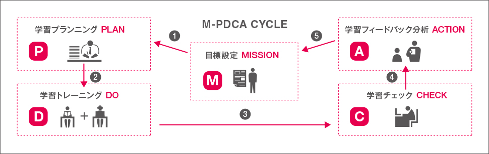 M-PDCA CYCLE